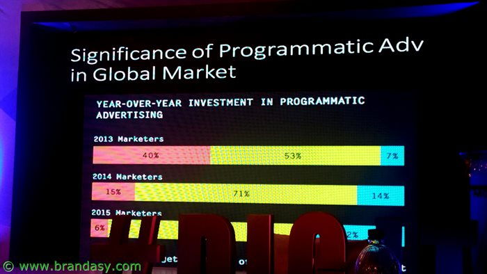 Digit '16 -Programmatic Advertising
