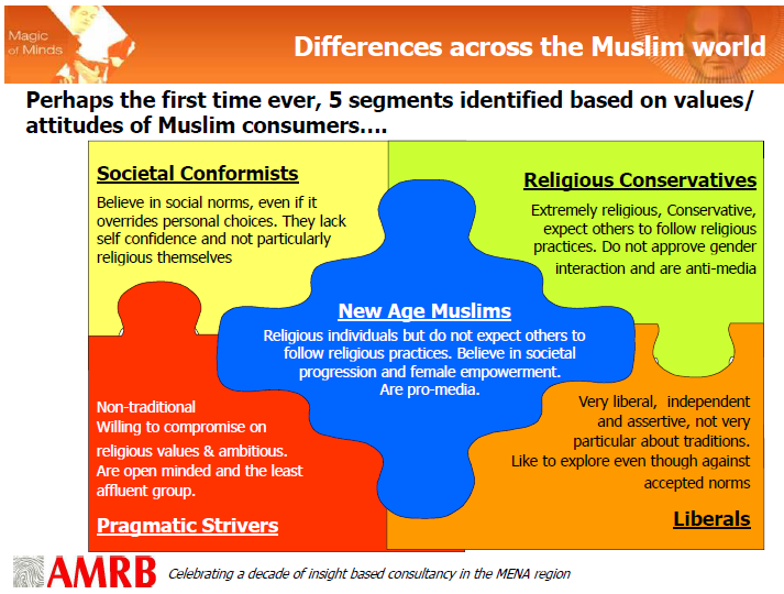 Digit 16 - AMRB Muslim world differences