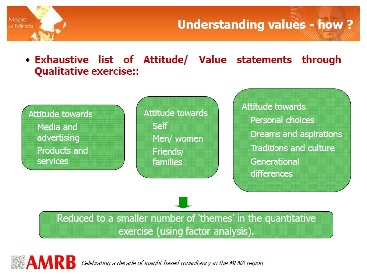 Digit 16- AMRB Research methodology