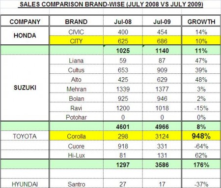 Automotive brand-wise sales growth comparison