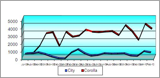 Honda city vs Toyota corolla sales graph