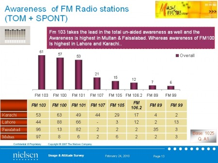 A.C Nielsen FM channel research