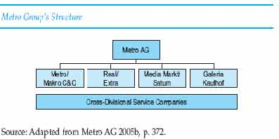 Metro AG Brand Architecture